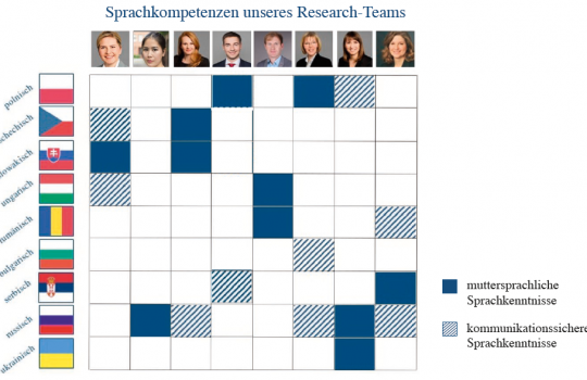 Sprachkompetenzen unseres Research-teams